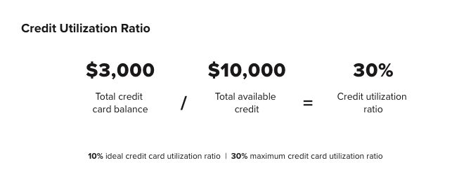 credit utilization ratio of $30,000 divided by $10,000 equalling 30%