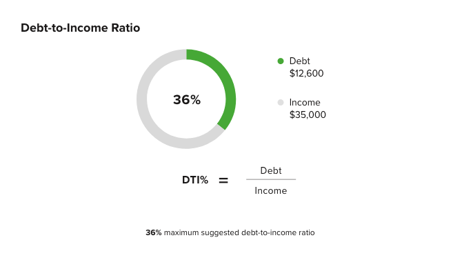 36% maximum suggested debt-to-income ratio