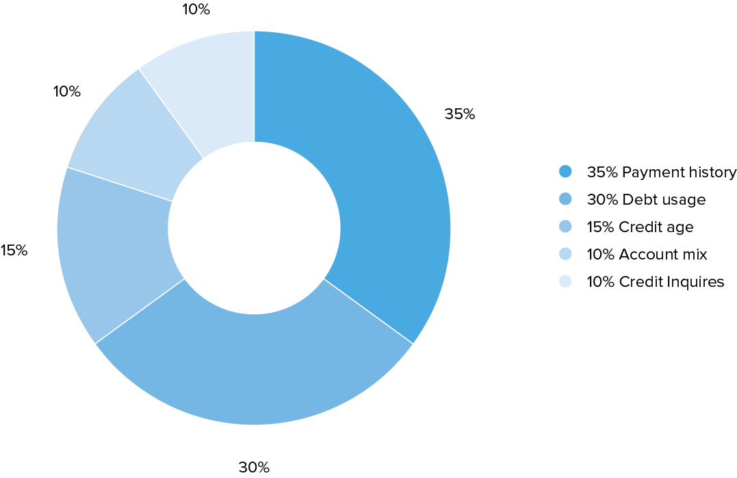 a pie chart showing the percentages of the five main factors that make up the bulk of your credit score
