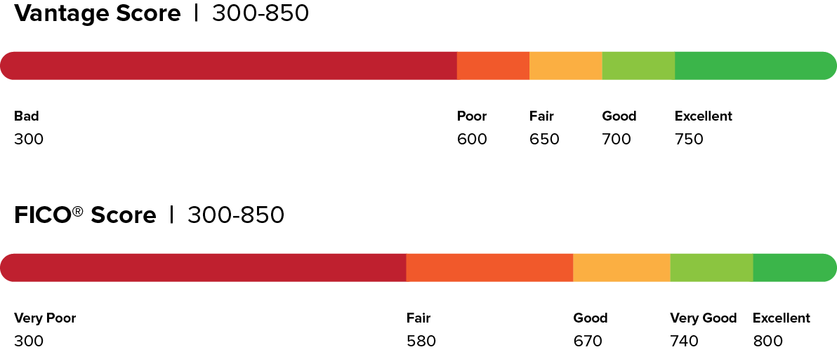 illustrations showing the differnces between vantage score and fico score