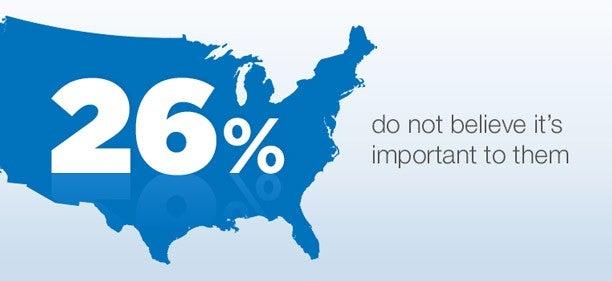 Survey Consumer Credit Report Attitudes