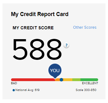 A capture of credit score on Credit.com, which can let you see if you qualify an FHA loan