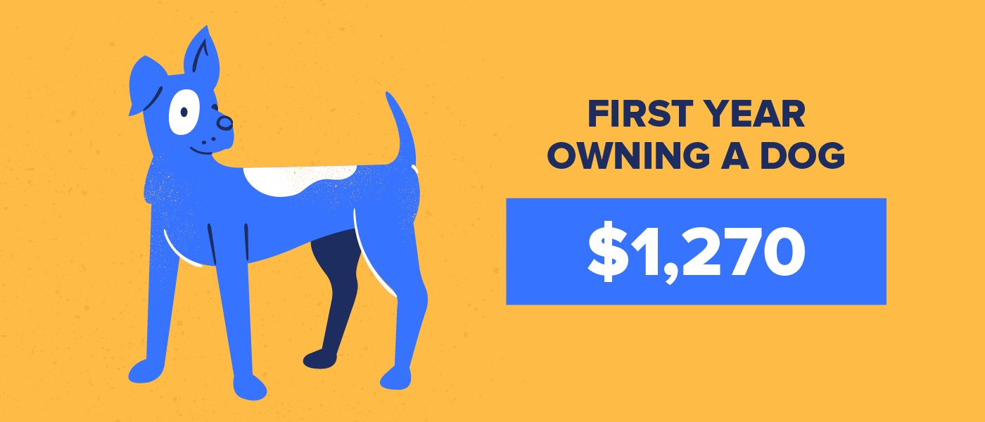 first year of owning a dog costs $1,270