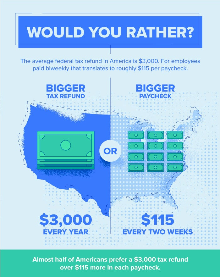 would you rather have a tax refund or a bigger paycheck?