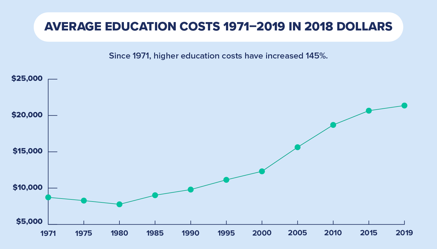 average college costs graph