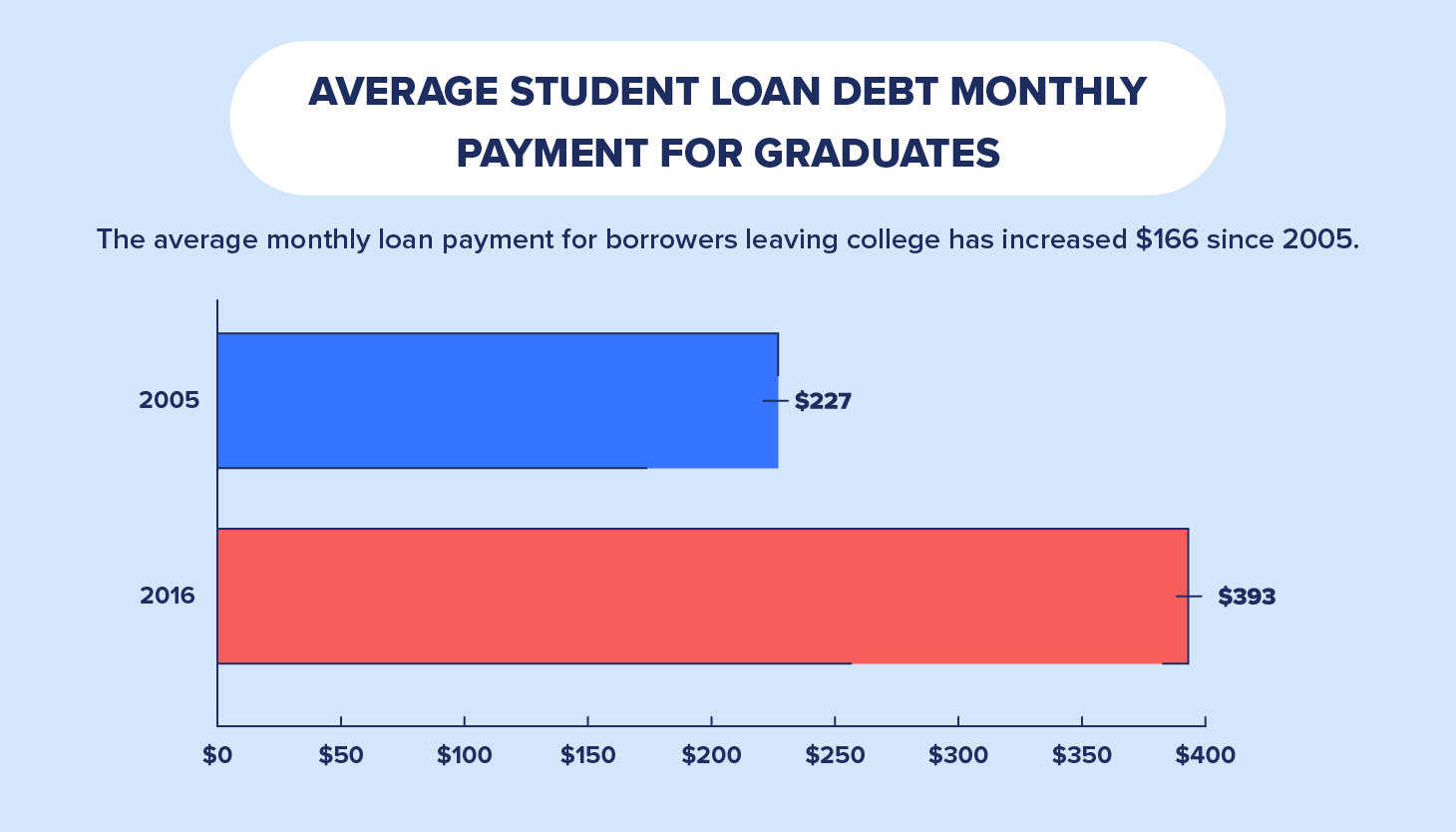 average student loan monthly debt by graduates chart