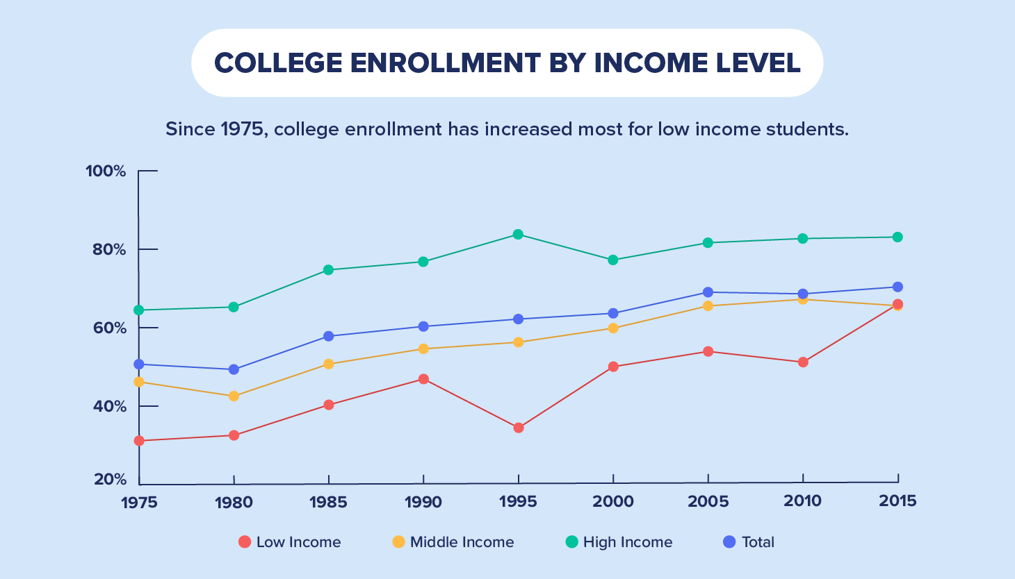 college enrollment by level
