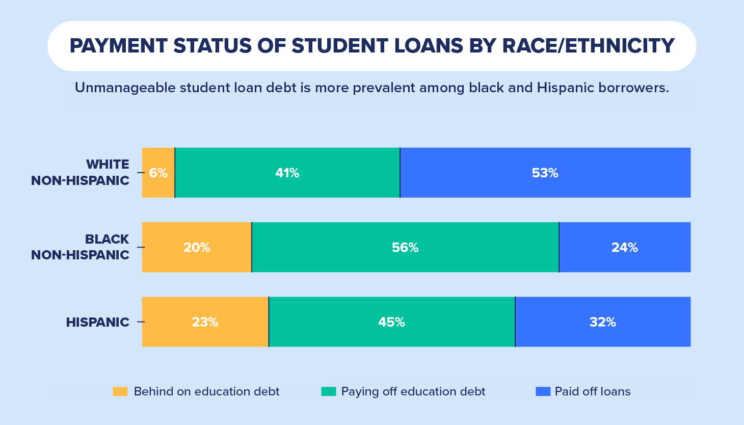 payment status of student loan by race chart