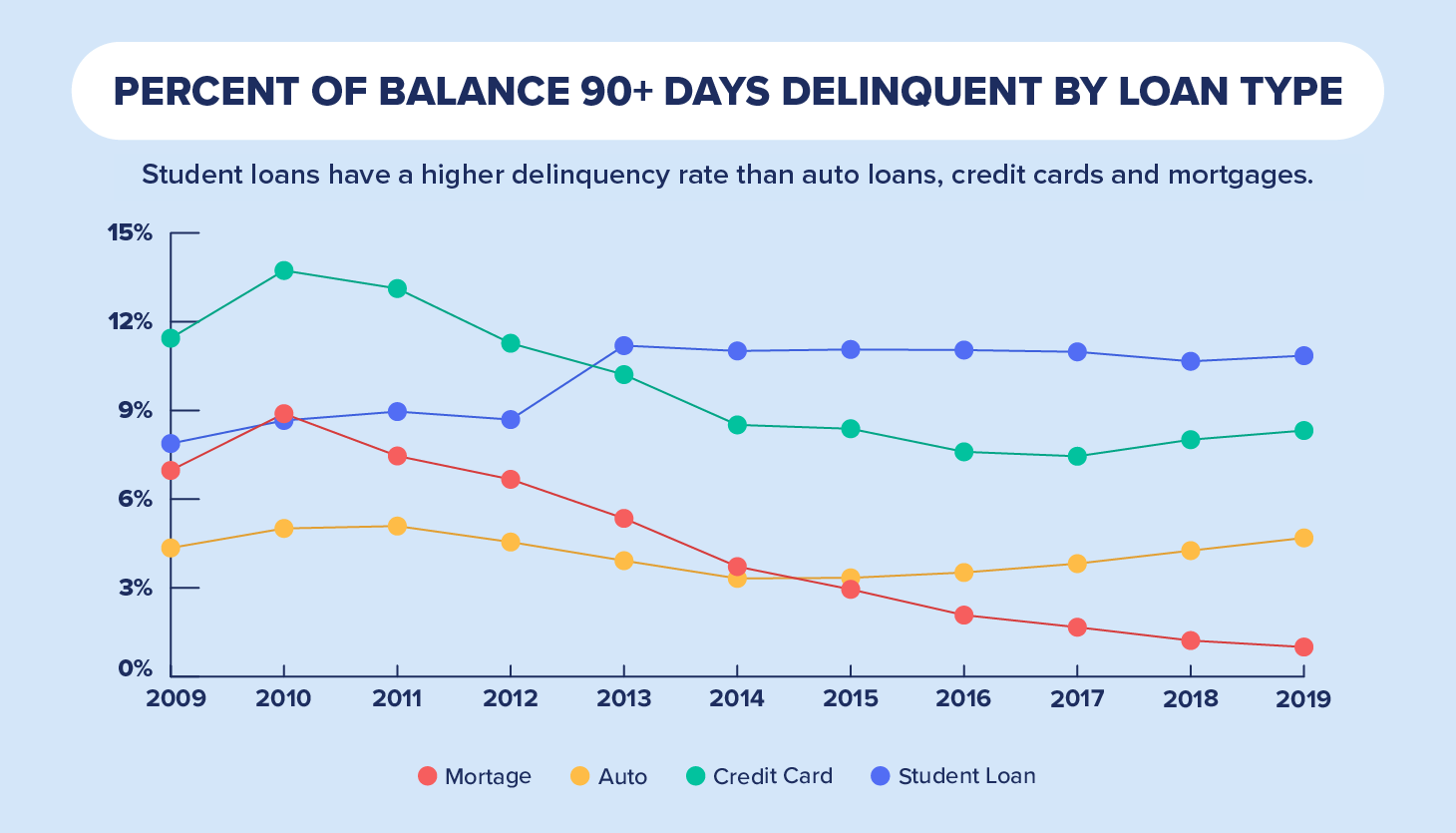 percent of balances by delinquent rate chart