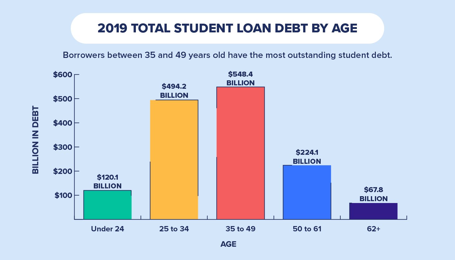 total student debt by age 2019 chart