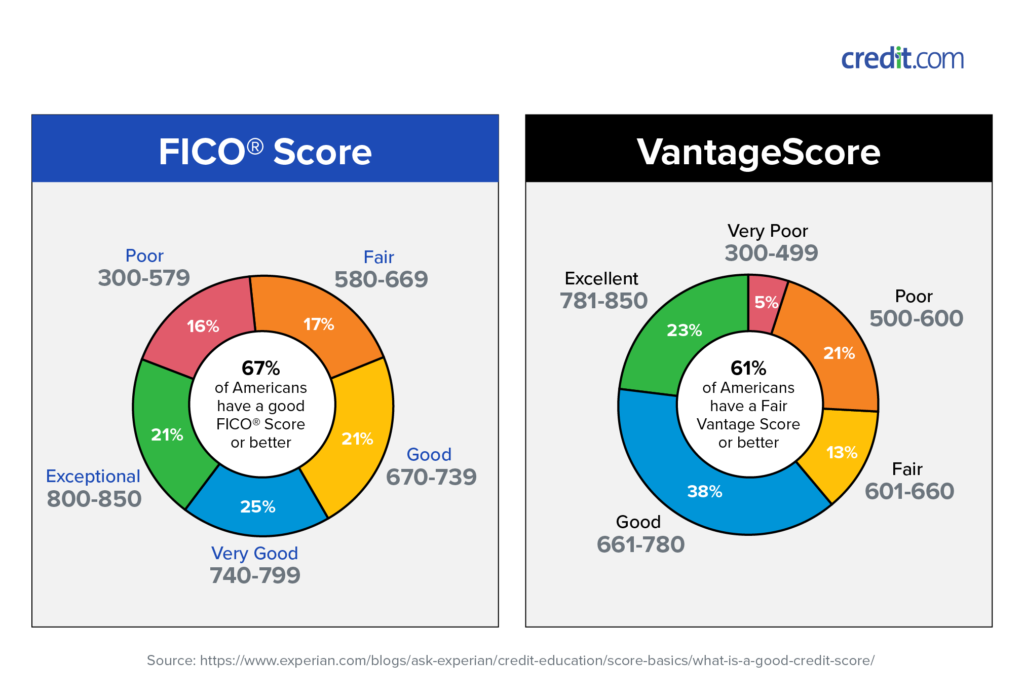 What Is a Good Credit Score? Credit.com